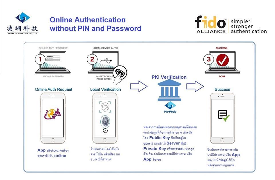 FIDO (Fast Identity Online) คืออะไร???