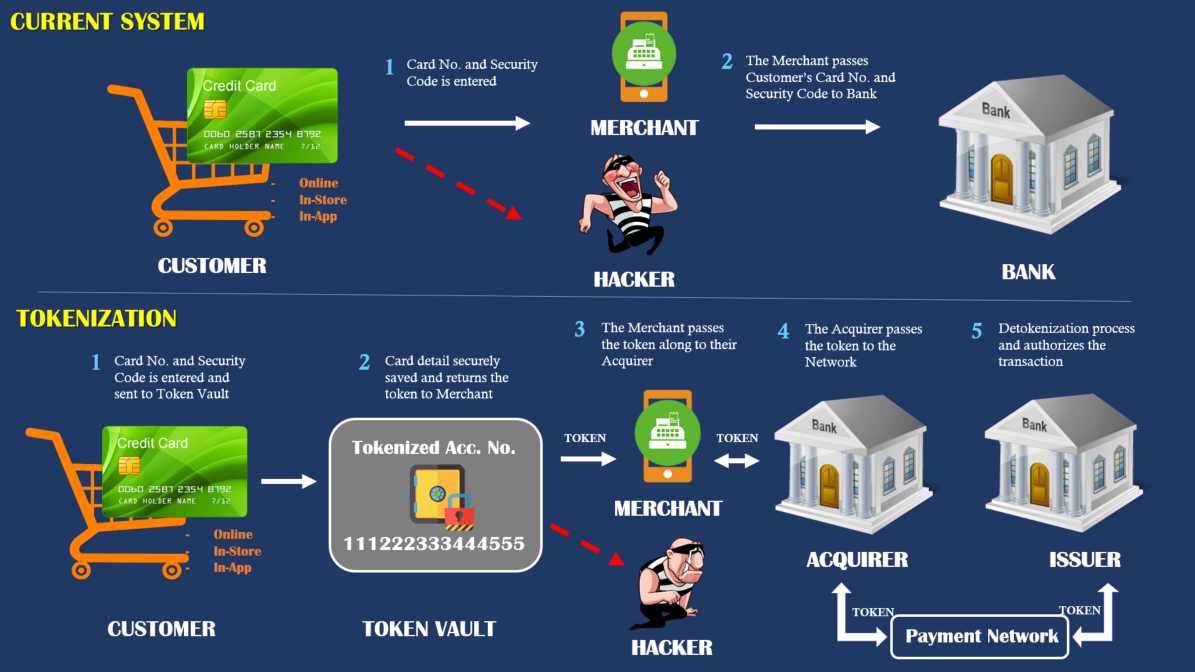Tokenization คืออะไร ???